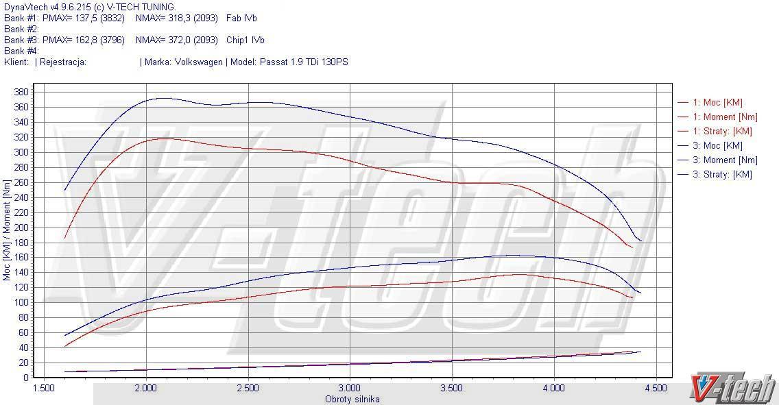 Audi A4 1.9 TDI 130hp MT