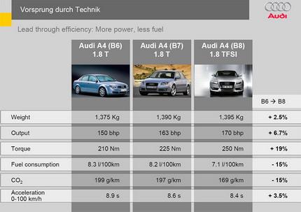 Audi A4 2.0 TDI 120hp MT