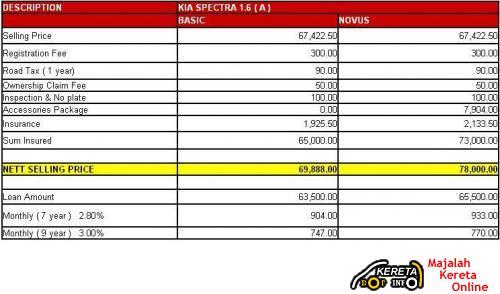 Kia Spectra 1.6 AT Standart