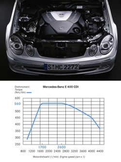 Mercedes-Benz S 400 CDI 260hp AT
