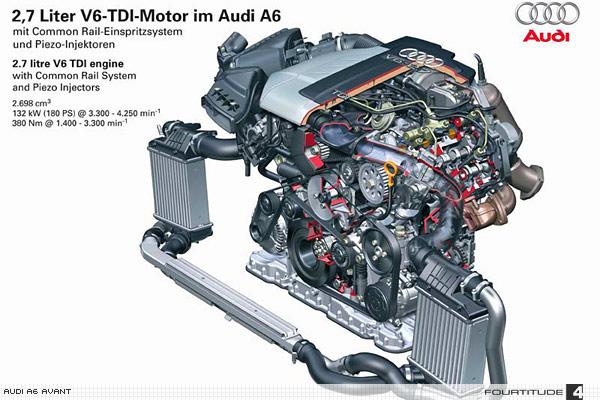Audi A6 Avant 3.2 Tiptronic