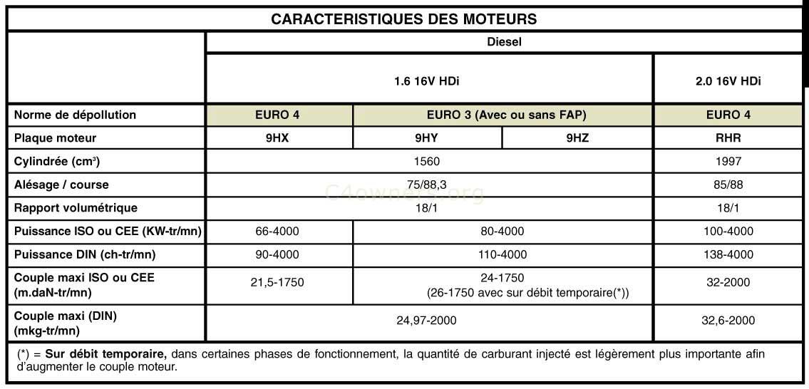 Citroen Xsara Picasso 1.6 HDi FAP Confort
