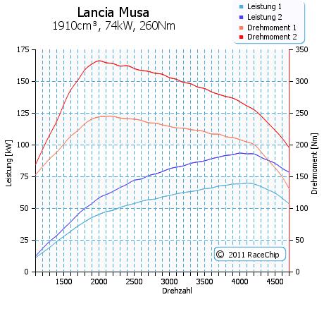 Lancia Musa 1.9 Multijet