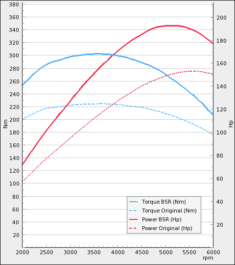 Skoda Octavia 1.8 T 150hp AT